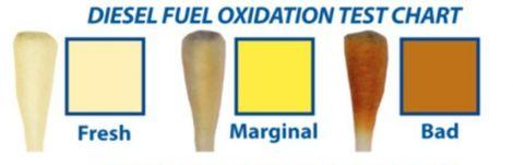 WIX Diesel-Teststäbchen